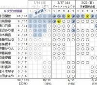 【乃木坂46】寺田蘭世のアンダーアルバム握手券がついに完売!
