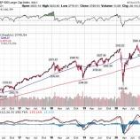 『FRB、利上げ時期はすぐに来ない 利上げは2023年以降か』の画像