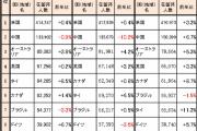口にはしないが、中国をうらやましがる日本人は多い―中国メディア