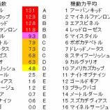 『第55回(2019)函館記念 予想【ラップ解析】』の画像