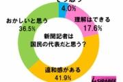 記者「記者は国民の代表」 →世論調査の結果「記者は国民の代表ではない」78%