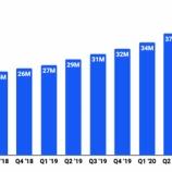 『【IPO】米コインベースの時価総額は10兆ドル規模か【業績初公開】』の画像