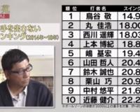 阪神鳥谷、ボール玉見極め率が異常