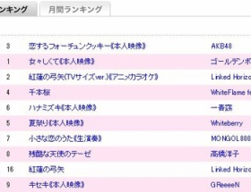 【AKB】恋チュン、カラオケランキング1位きたあああああ
