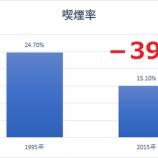 『【タバコ】米タバコ業界に黄金期再来なるか』の画像