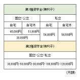 『日本学生支援機構奨学金 保証人がいないから・・・。』の画像