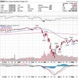 『新型コロナ第2波のリスク懸念で株価急落』の画像
