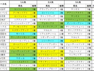 【天皇賞秋】3強対決の歴史