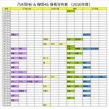 『【乃木坂46】公式プロフィールから『乃木坂46 & 欅坂46 身長分布表』を作ってみた!!【欅坂46】』の画像