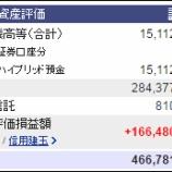 『週末(5月6日)の保有資産。4億6678万1052円』の画像