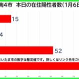 『【新型コロナ】新たな陽性数 1月6日(水)、戸田市15人・蕨市4人・川口市52人・さいたま市93人(暫定値)。埼玉県は240例発表。』の画像