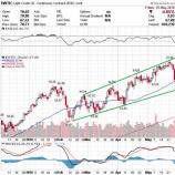 『【米エネルギー株高配当投資】高い配当を得ながら市況の回復を待つだけの投資戦略』の画像