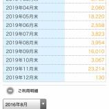 『ANA 2016年のマイル積算結果』の画像