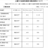 『戸田市の土壌放射性物質検査結果が追加されました』の画像