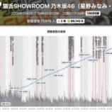 『【乃木坂46】星野みなみ×和田まあや『猫舌SHOWROOM』総課金額がこちら!!!』の画像
