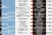 【食材偽装表示】「オムライス50回は食べた」…阪急阪神ホテルズに利用者から苦情殺到