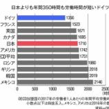 『日本より労働時間が圧倒的に短いドイツ。にもかかわらず名目GDP世界4位、一人当たりGDPは日本以上』の画像