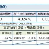『しんきんアセットマネジメントJ-REITマーケットレポート2020年6月』の画像