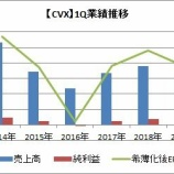 『【CVX】シェブロンが2019年第1四半期決算を発表!生産量増加も為替影響で減収減益となる。』の画像