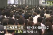 平日のこの時間にいる奴って失業でもしてるの? 3月の失業率4.6%