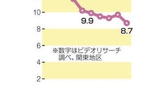 【悲報】大河ドラマ 「いだてん」 視聴率ワーストを記録してしまうwwwwwww