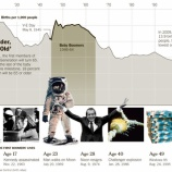 『【暴落】ベビーブーマー退職による株式大量売却は、米株暴落になり得るか?』の画像