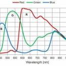 ○ 望遠鏡・レンズ設計概論 ( 感度曲線 ☆2)