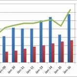 『【配当再投資】安定成長×配当×割安=【RHI】ロバート・ハーフ・インターナショナル』の画像