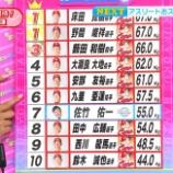 『広島カープ選手の握力ランキングwwwwwwwwwwwwwwwwww』の画像
