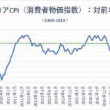 『米国株、利下げ期待後退も株価は一段と加速する』の画像