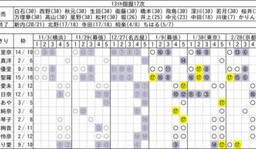 【乃木坂46】13th個握17次完売表!ちーちゃんとらりんとひなちま終了!
