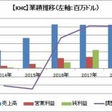 『【KHC】減損処理が響きクラフト・ハインツの2018年4Q決算は最悪。減配発表で株価暴落!』の画像