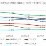 『2019年11月期決算J-REIT分析②安全性指標』の画像
