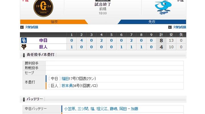 【 巨人試合結果・・・】< 巨 4-8 中 > 巨人4連敗・・・坂本3安打1HR!山下航プロ初安打!しかし投手陣が踏ん張れず・・・