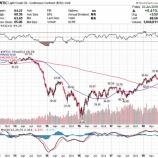 『OPEC減産緩和決定でエネルギー株が急騰した理由』の画像