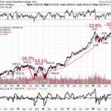 『【残念な人ほど暴落を待つ】あなたが株式投資を今から始めるべき理由』の画像