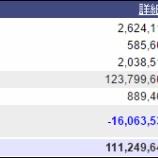 『週末(5月6日)の保有資産。1億1124万。』の画像