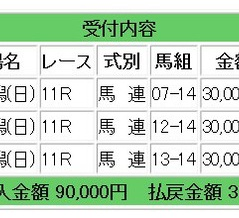 先週は2戦2勝で60万円獲得となりました
