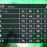 『【野球】セ・リーグで今年も珍現象!2位以下の全チームが「33勝」で並ぶ』の画像