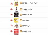 NHK紅白歌合戦「AKB48 曲目投票企画」中間発表!1位は「365日の紙飛行機」