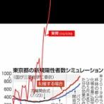 【速報】東京都、新型コロナ2848人の感染確認…感染拡大の戦犯がこちら…