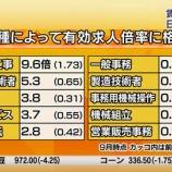 『「正社員で月給12万円」 ハローワーク掲載の求人めぐりネットで議論』の画像