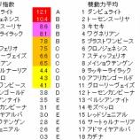 『第61回(2020)宝塚記念 予想【ラップ解析】』の画像