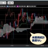 『日曜日に急騰!ビットコイン63000円台回復』の画像
