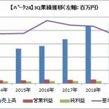 『【パーク24】2019年3Qは海外事業の損失拡大と特損計上で13%の最終減益!』の画像