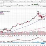 『米株悲観論者は現実を直視しろ!強気相場に乗れない残念な投資家たちへ』の画像