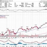 『【MSFT】マイクロソフト、決算内容を好感して株価は急騰!時価総額はドットコムバブル以来の6000億ドルを回復!!』の画像