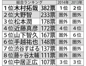 「嫌いなジャニーズ」ランキング、木村拓哉がまさかの2連覇