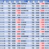 『7/14 ピーアーク北綾瀬ピーくんガーデン』の画像