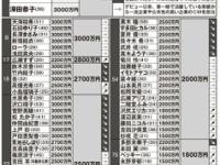 【乃木坂46】CM出演のギャラ、白石麻衣2500万!齋藤飛鳥900万!